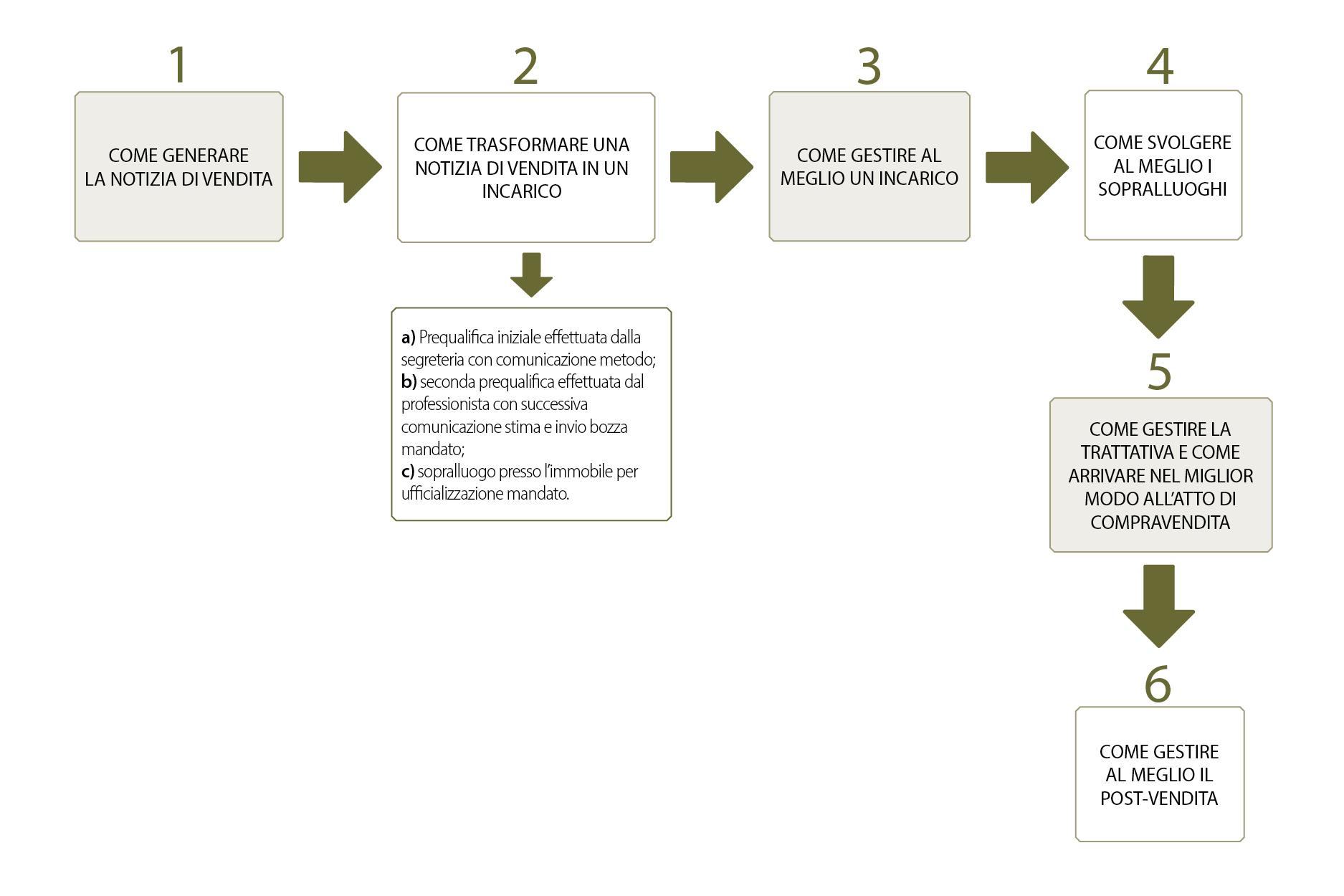 Protetto: Art. 12): Il Processo del cliente venditore