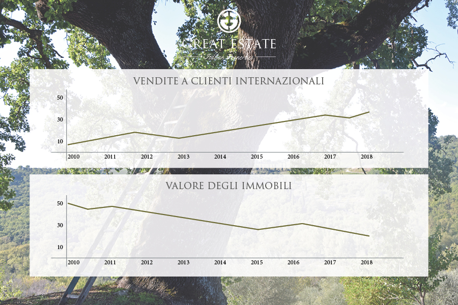 """L'acquisto delle """"seconde case"""" in Italia: sale il numero delle compravendite, ma a prezzi più convenienti"""