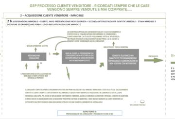 Protetto: Art. 15: ASSEGNAZIONE IMMOBILE – CLIENTE, STIMA IMMOBILE E DECISIONE DELLA TIPOLOGIA DI GESTIONE DELLA PROPRIETA' E SE ORGANIZZARE SOPRALLUOGO PER ACQUISIZIONE INCARICO – step 2b processo