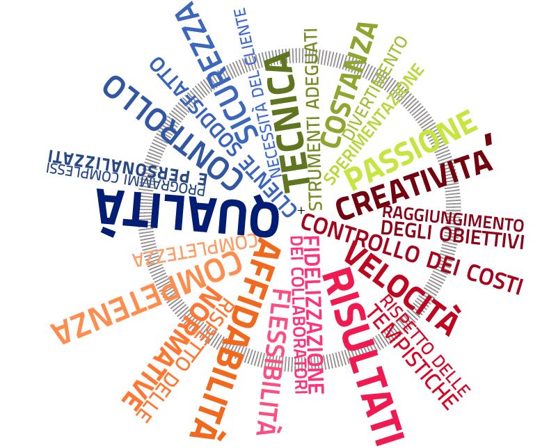 Protetto: Art. 2): I valori su cui fondare i tuoi successi e quelli su cui si basa il gruppo Great Estate con particolare attenzione alla centralità dell'individuo in tutto il  processo lavorativo