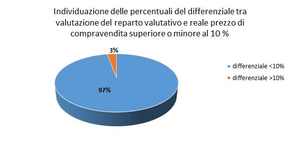 the best price, analisi, compravendite, performance, strumento, valutazione immobiliare